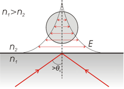 Schematic showing the optical trapping of a particle