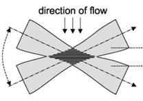 Schematic diagram showing liquid flowing through a focal volume containing the interference fringes produced by crossed laser beams