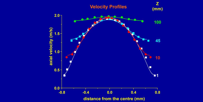 Measured and calculated velocity profiles in water as a function of distance, z, from the nozzle of the jet